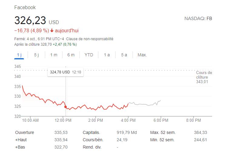 chute bourse facebook